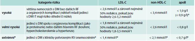 Tab. Rizikové kategorie diabetiků s cílovými hodnotami krevních lipidů podle ESC/EAS doporučení pro léčbu dyslipidemií 2016 a podle Americké asociace klinických endokrinologů (AACE 2017). Upraveno podle [24,25]