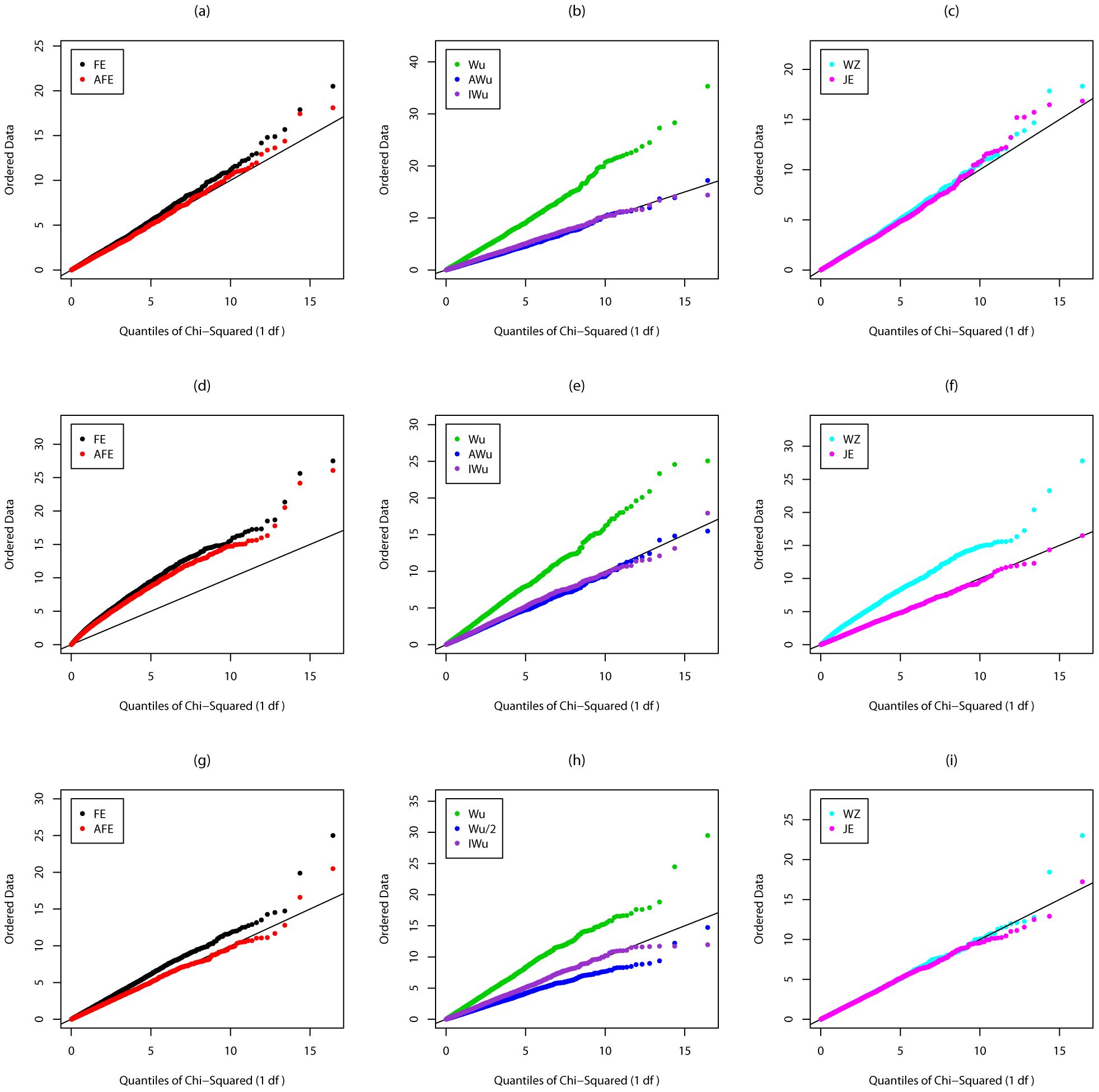 Chi-squared (1 df) Q-Q plot for Scenario 2 (Recessive effect at locus G).