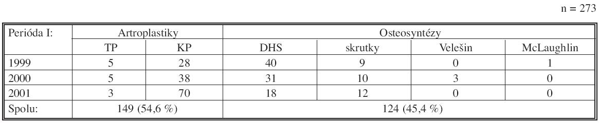 Počty a druhy operácií zlomenín KSK na KÚCH v období 1. 1. 1999–31. 12. 2001 Tab. 4. Rates and types of the femoral neck fracture procedures in the KÚCH from 01-01- 1999 to 31- 12- 2001 (KÚCH = Clinic of Traumatological Surgery)