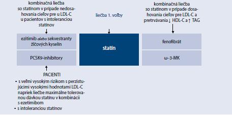 Schéma 15.3 | Súčasné možnosti kombinačnej hypolipidemickej liečby