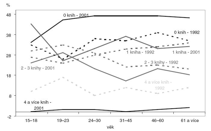 Počet přečtených knih za měsíc ve věkových skupinách v letech 1992 a 2001.