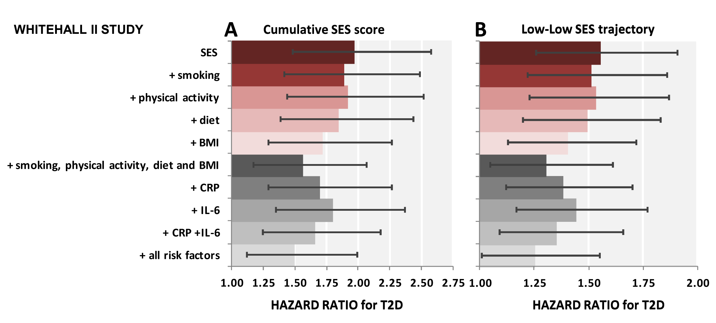 Contribution of smoking, physical activity, diet, BMI, CRP, and IL-6 to the association between lifecourse socioeconomic status and type 2 diabetes incidence.