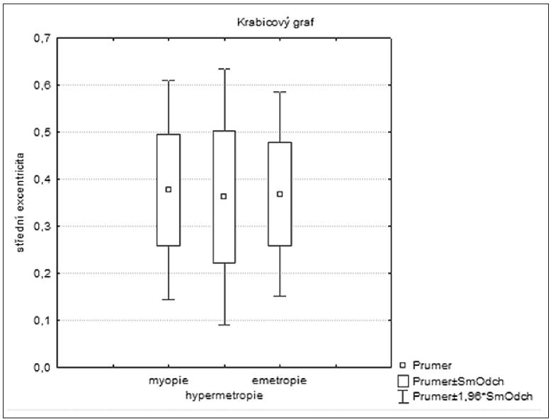 Rozvržení hodnot střední excentricity u skupin: myopie, hypermetropie a emetropie
