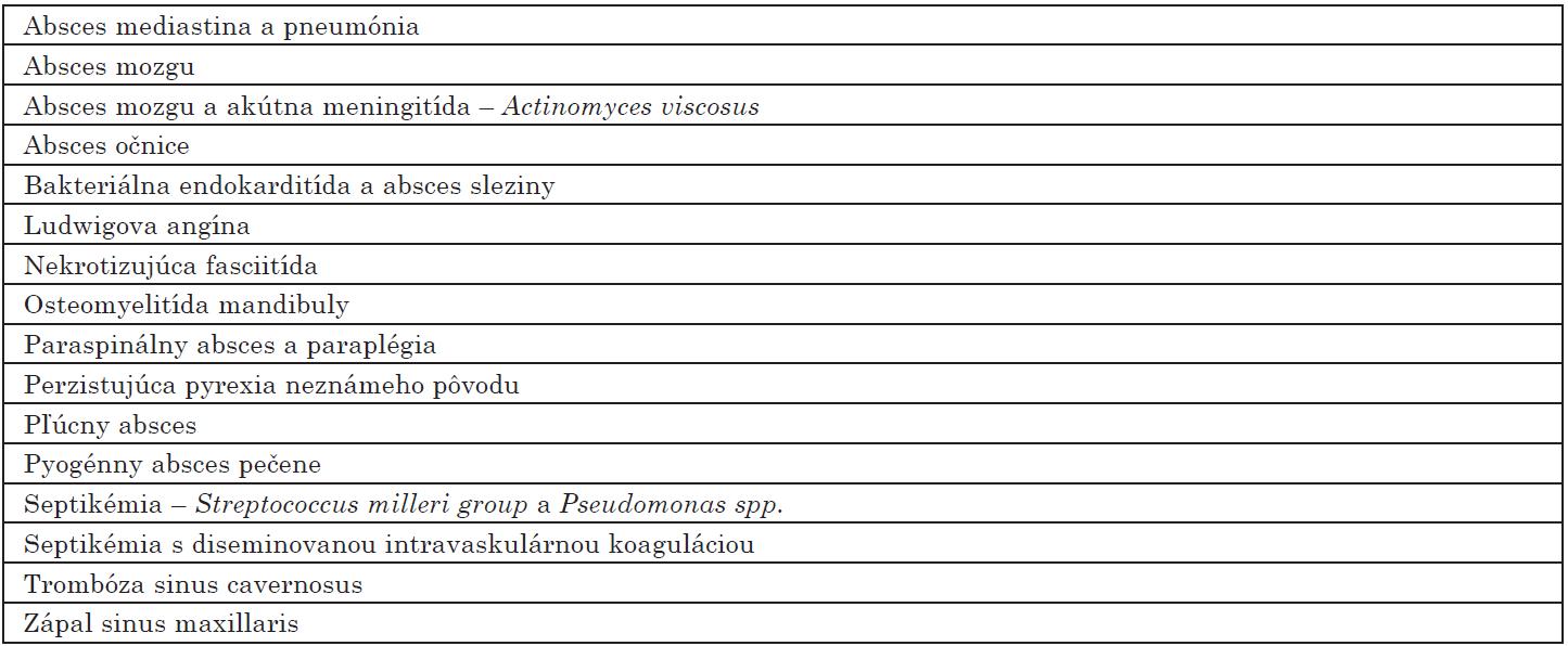 Komplikácie endodontického abscesu [22] Table 1. Complications of an Endodontic Abscess [22]