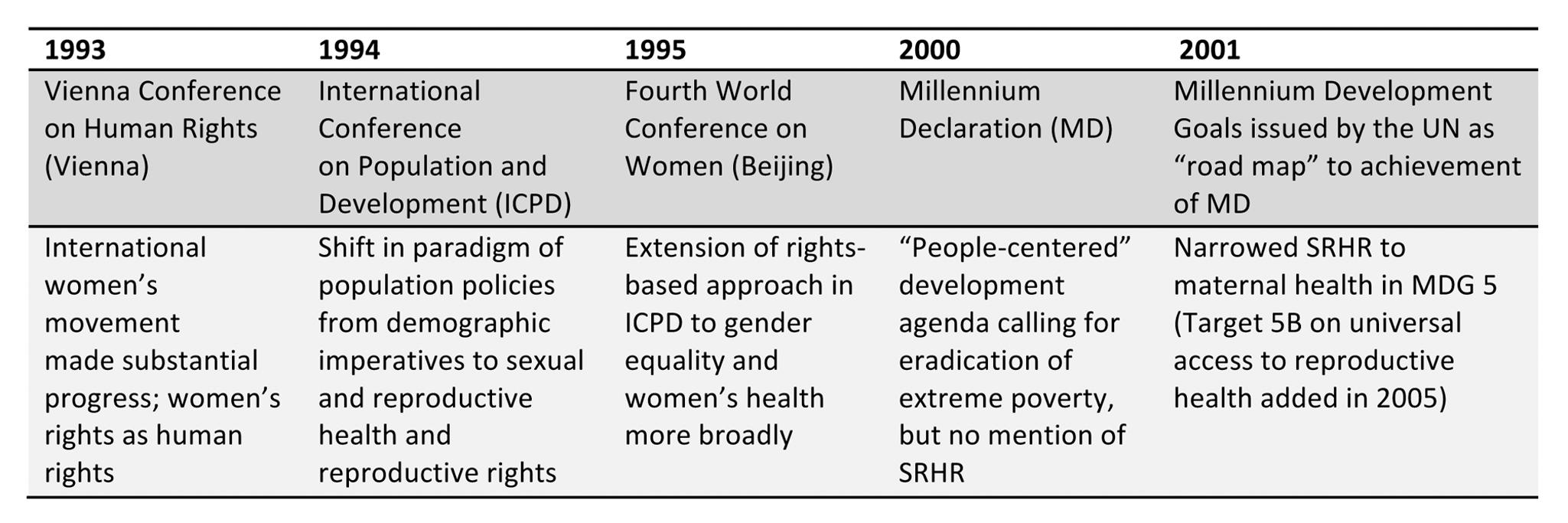 Timeline of relevant international conferences.