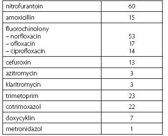 Přehled antimikrobiální léčby v průběhu 12 měsíců před vstupem do studie Table 1. Overview of antimicrobial therapy within the 12 months prior to study entry