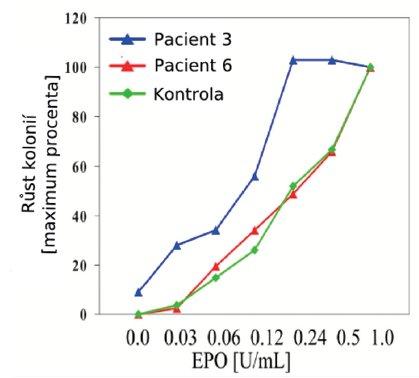 Grafické vyjádření senzitivity erytroidních hematopoetických progenitorů na Epo in vitro. Počet erytroidních kolonií (BFU-E) rostoucích při různých koncentracích Epo byl vyjádřen v procentech maxima. Maximální růst (100%) reprezentuje počet kolonií v kultuře se standardním přídavkem 1U Epo na ml média. Růst erytroidních progenitorových buněk pacientky č. 3 (modrá křivka) je typickým příkladem hypersenzitivity na Epo. Vyskytují se u ní nejen zvýšené počty kolonií v nízkých koncentracích Epo ve srovnání s kontrolou, ale také kolonie v médiu bez přidání Epo, tzv. EEC. Na rozdíl od této pacientky nejsou hematopoetické progenitory pacienta č. 6 hypersenzitivní, křivka růstu kolonií kopíruje růst kolonií u zdravého dárce.