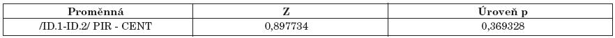 Statistické hodnocení. ID.1 - intenzita diagnostická měřená po terapii. ID.2- intenzita diagnostická měřená následující den. Není statisticky významný rozdíl mezi efektem PIR a manuální centrací ramene dle Čápové při vyhodnocení druhého měření následující den. Hladina statistické významnosti je větší než 0,05