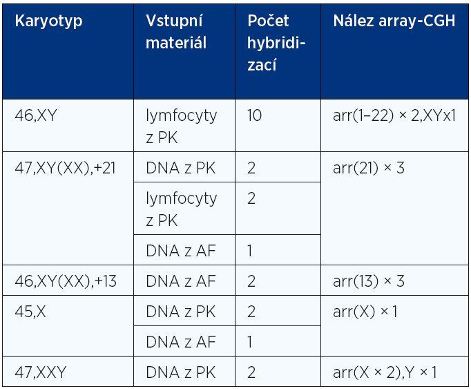 """Karyotyp vzorků použitých po """"single cell amplifikaci"""" jako negativní i pozitivní kontroly pro validaci oligonukleotidových DNA mikročipů Single Cell Aneuploidy Array 8 × 15 K (Oxford Gene Technology)"""