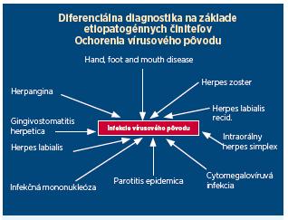 Schéma 1 Diferenciálna diagnostika nozologickych jednotiek gingivostomatitis acuta