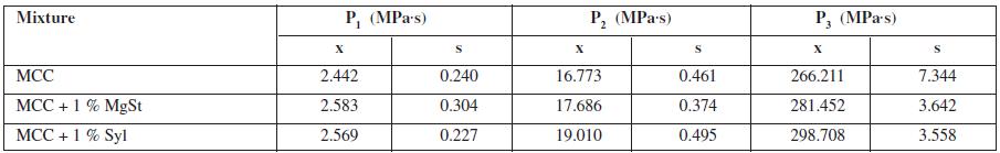 Parameters of plasticity P<sub>i</sub>
