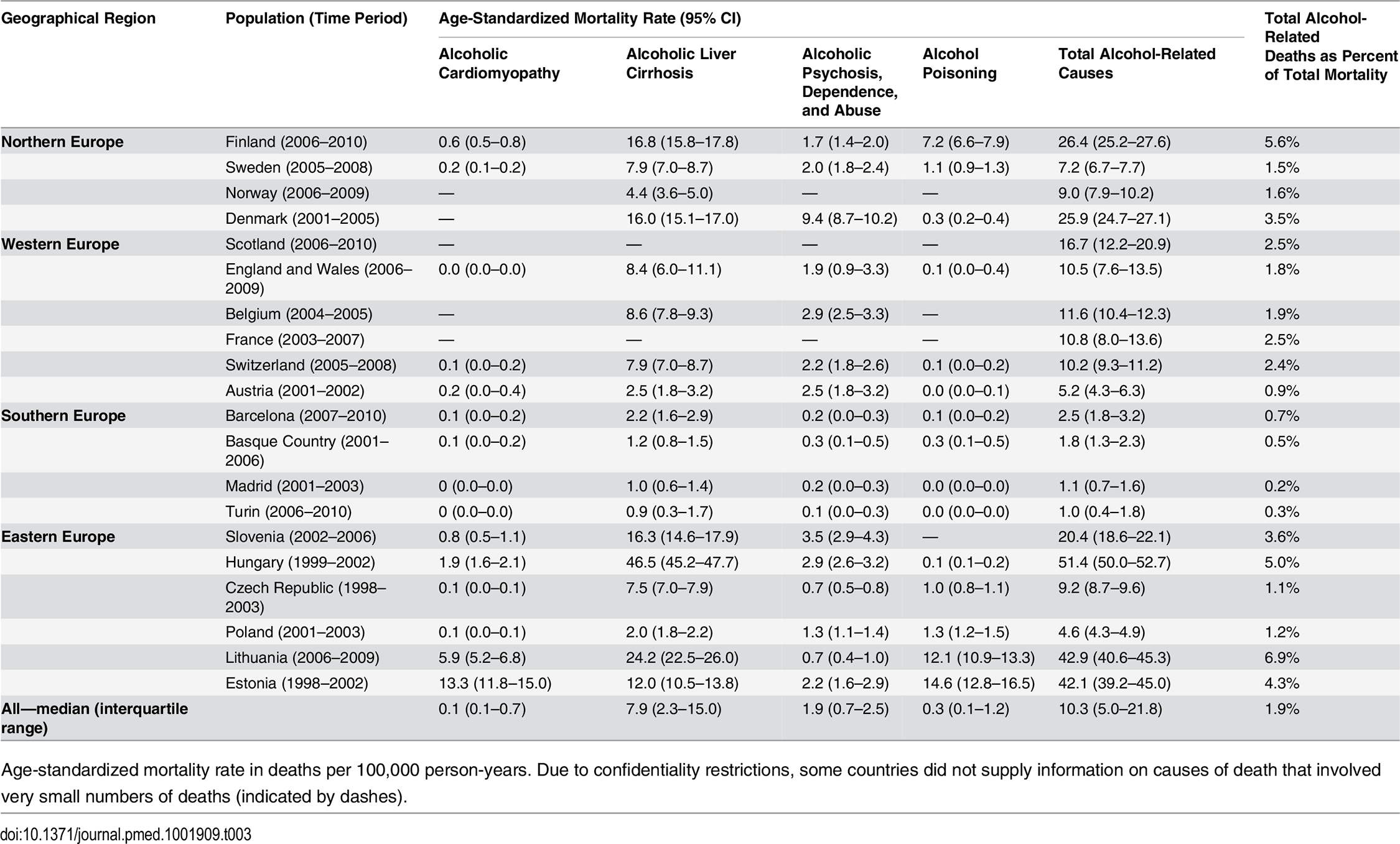 Latest observed mortality from alcohol-related causes among women aged 35–79 y, by population.