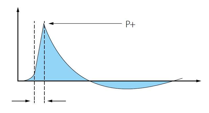 Charakteristika rázové vlny (24) Fig. 1. General profile of shockwave (24)