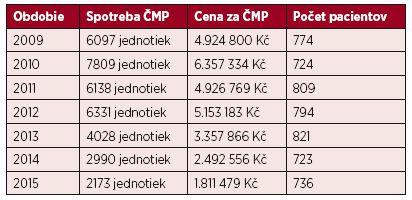 Prehľad spotreby ČMP za obdobie bez ROTEM (2009–2012) a po implementácii ROTEM  do dennej praxe (2013–2015)