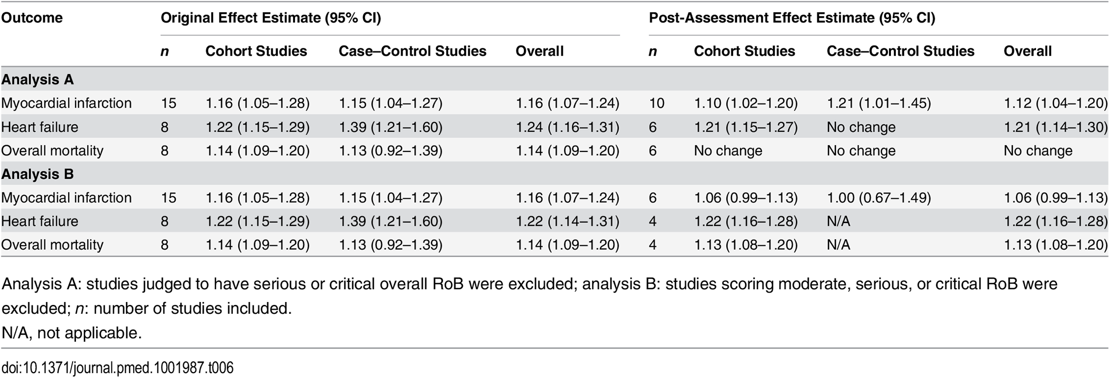 Risk estimates from meta-analyses: comparison of original estimates with post-assessment estimates for the systematic review by Loke et al. [<em class=&quot;ref&quot;>17</em>].