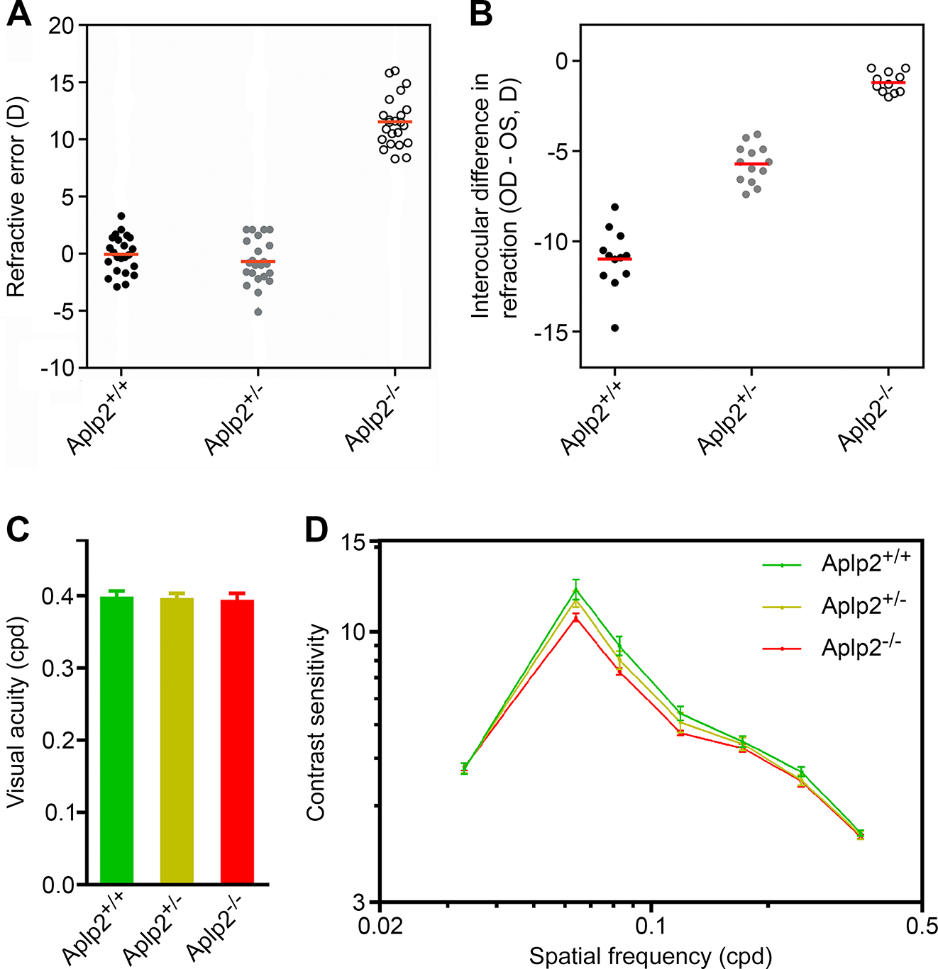 <i>Aplp2</i> regulates refractive eye development in the mouse.