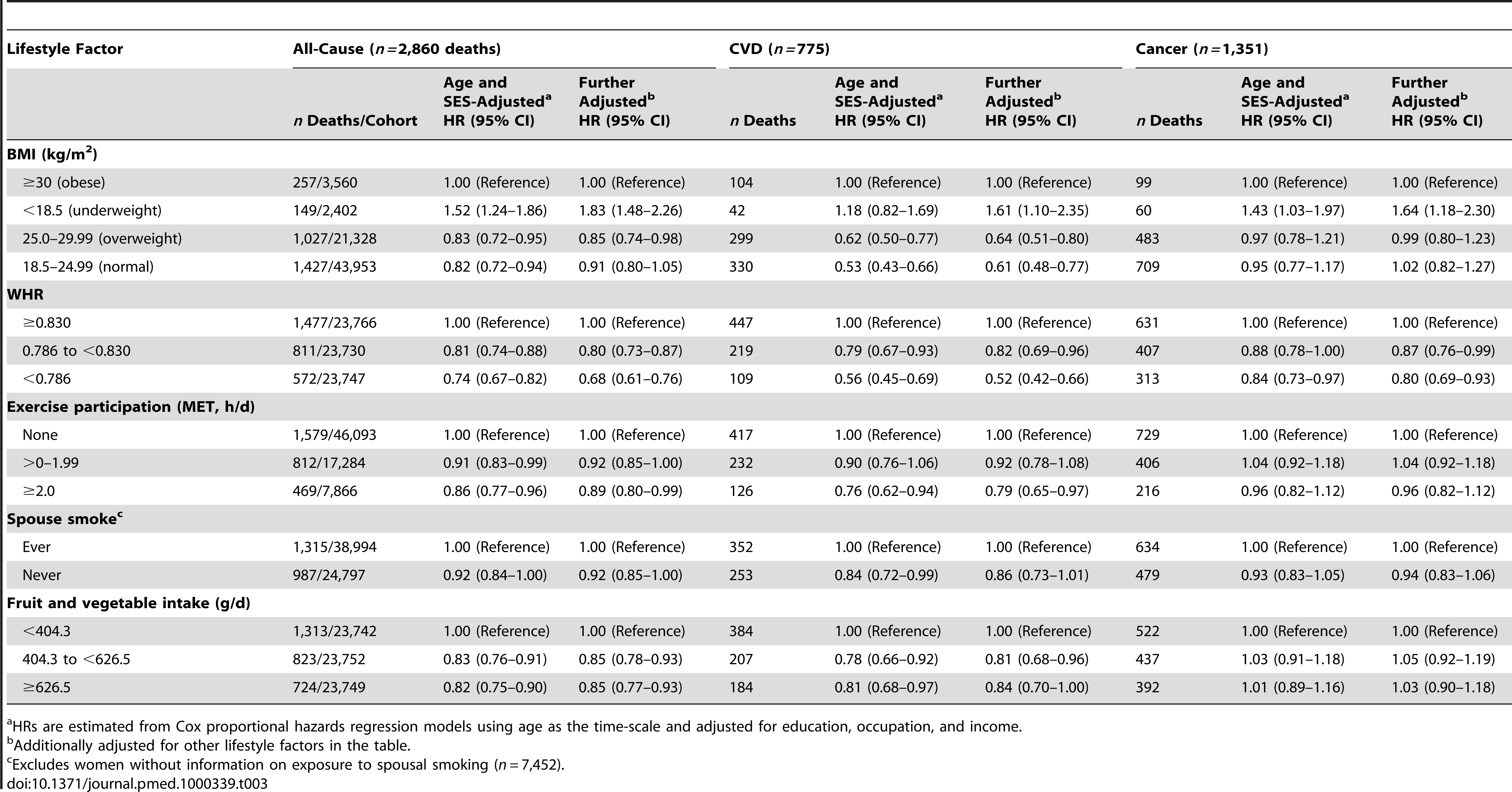 Adjusted HRs for lifestyle-related factors and risk of all-cause, cardiovascular, and cancer mortality among nonsmoking and nondrinking women aged 40–70 y at baseline (<i>n=</i>71,243), Shanghai Women's Health Study, 1996–2007.