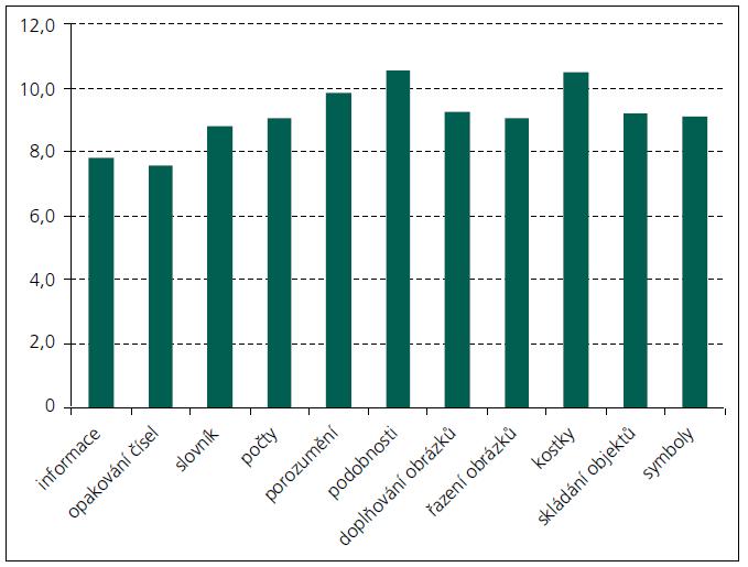 Průměrné hodnoty jednotlivých subtestů WAIS-R (referenční hodnota populace je vždy skór 10).