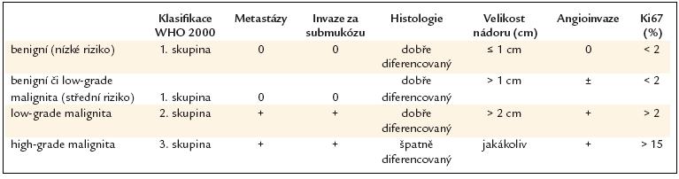 WHO klasifikace žaludečních neuroendokrinních nádorů.