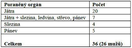 Damage control laparotomie - úrazové hemoperitoneum u tupého poranění (TC FNKV, 2001– 2011, n= 36)