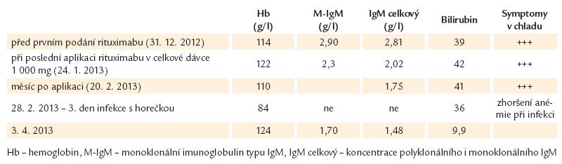 Výsledky pacienta s nemocí chladových aglutininů.