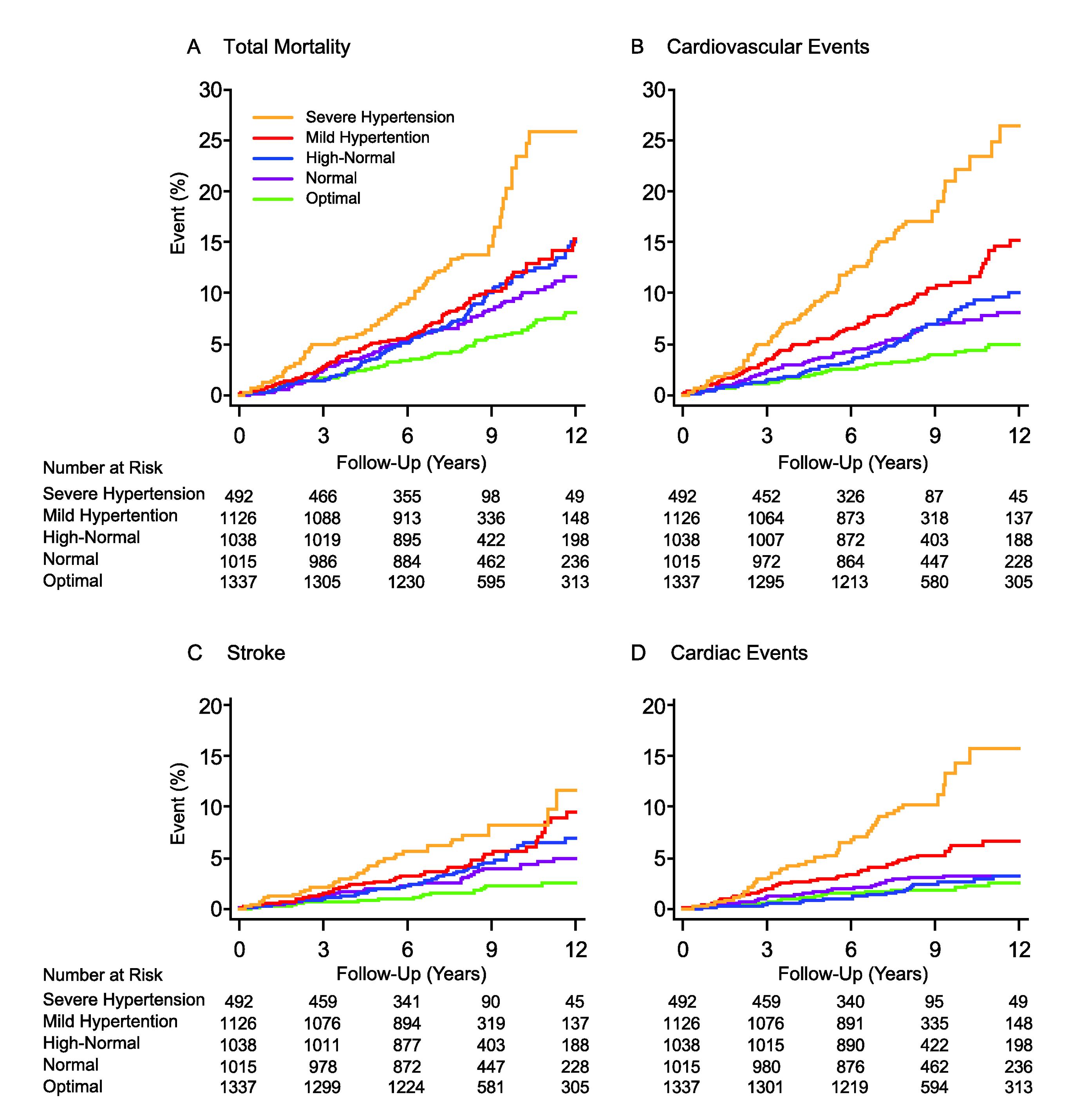 Kaplan-Meier survival function estimates by five categories of conventional blood pressure in 5,008 participants.
