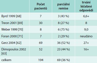 Účinnost 4 aplikací rituximabu v týdenních intervalech u Waldenströmovy makroglobulinemie