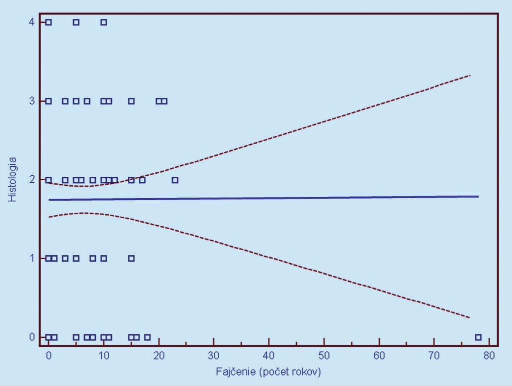 Obr. 15b. Závislosť histologického nálezu (0 = negatívny, 1 = CIN 1, 2 = CIN 2, 3 = CIN 3, 4 = CIS/ ICA) od dĺžky aktívneho fajčenia. Prerušované čiary predstavujú 95% interval spoľahlivosti (pravdepodobnosť) výskytu prechodu regresnej línie pre celú populáciu.
