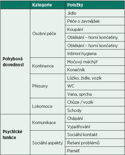 Funkční index soběstačnosti FIM – kategorie a položky.