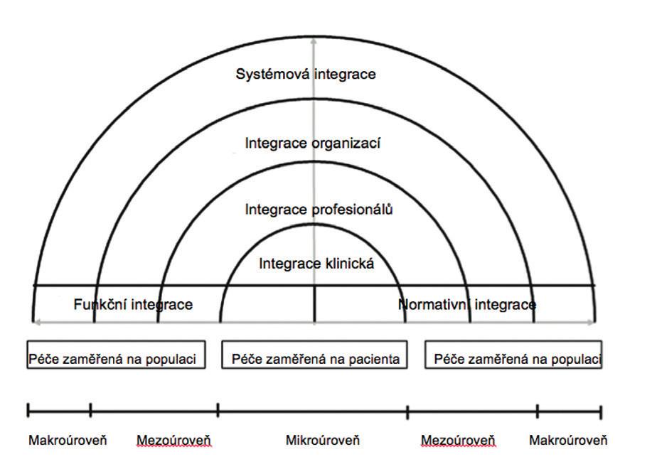 Konceptuální rámec integrace péče podle Valentijn et al.