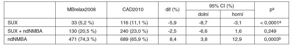 Strategie svalové relaxace – srovnání zastoupení jednotlivých způsobů z relaxovaných v MBrelax2008 vs. CAD2010
