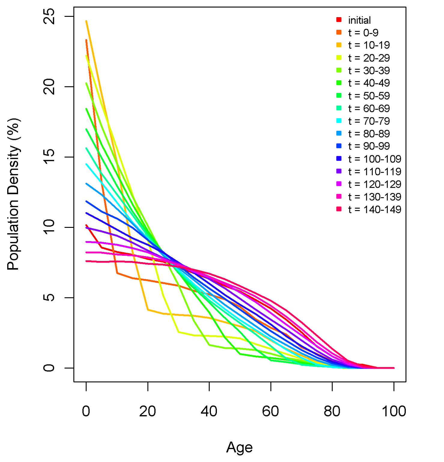 An example of the effect of fertility and mortality evolution over time on the simulated population age-structure with no migration.