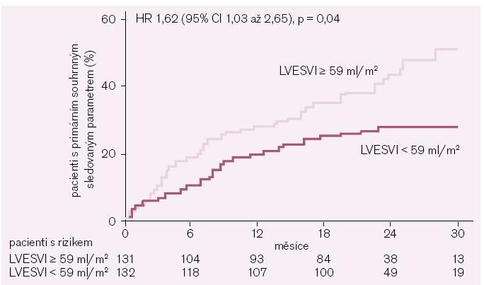 Kaplan-Meierovy kumulativní křivky příhod primárního souhrnného sledovaného parametru (kardiovaskulární mortalita nebo hospitalizace pro zhoršení srdečního selhání) studie SHIFT ve skupině s placebem podle průměrné hodnoty indexu objemu levé komory na konci systoly (left ventricular end-systolic volume index – LVESVI) ≥ 59 ml/m<sup>2</sup> vs < 59ml/m<sup>2</sup>.