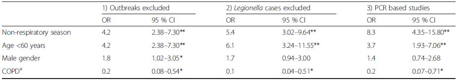 Two multivariable logistic regression sensitivity analyses with: 1) Outbreaks excluded; 2) All <i>Legionella</i> cases excluded; 3) Only two studies that used PCR methods