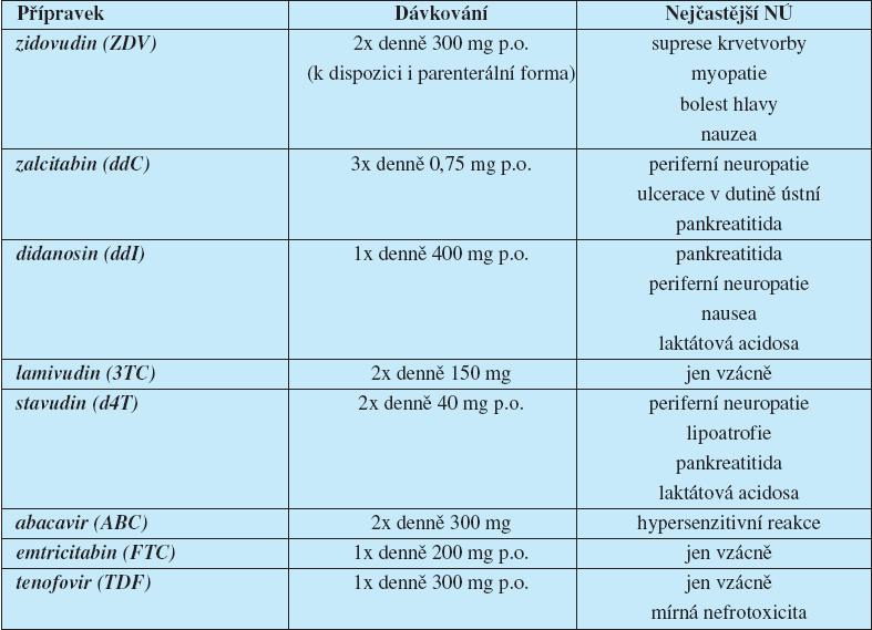 Přehled nukleosidových inhibitorů HIV reverzní transkriptázy