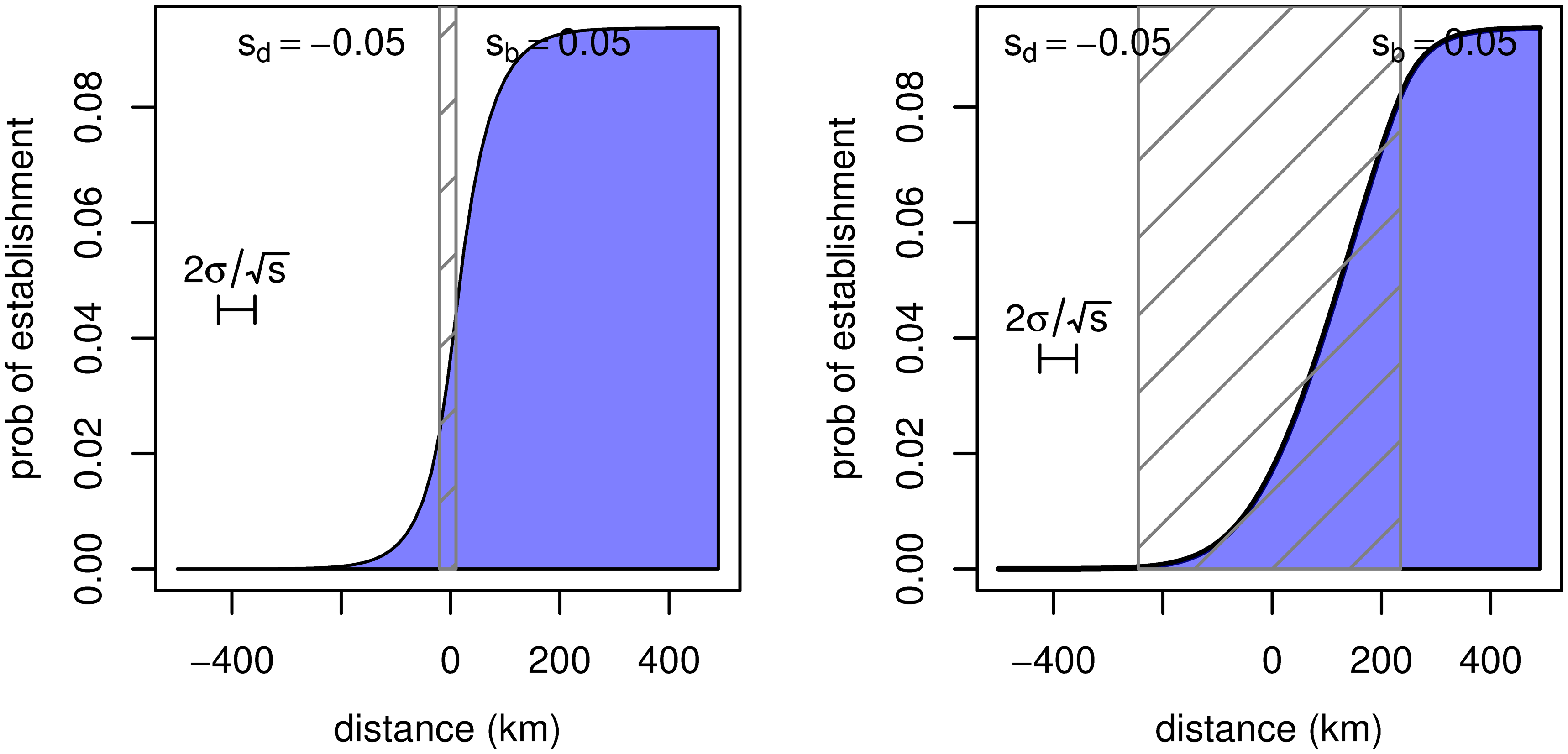 The probability of establishment of a new mutant allele as a function of distance from the edge of the region where it is beneficial, in an abrupt transition (left) and a gradual transition (right).