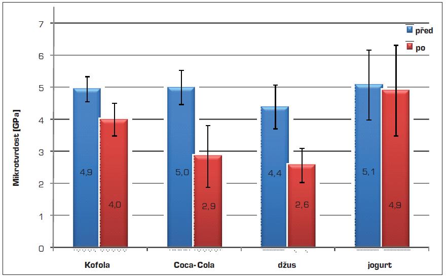 Průměrné hodnoty mikrotvrdosti skloviny vzorků před a po expozici v testovaných nápojích a jogurtu
