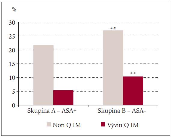 Výskyt vzniku akutního non Q a Q IM ve sledovaných skupinách (** – p < 0,005).