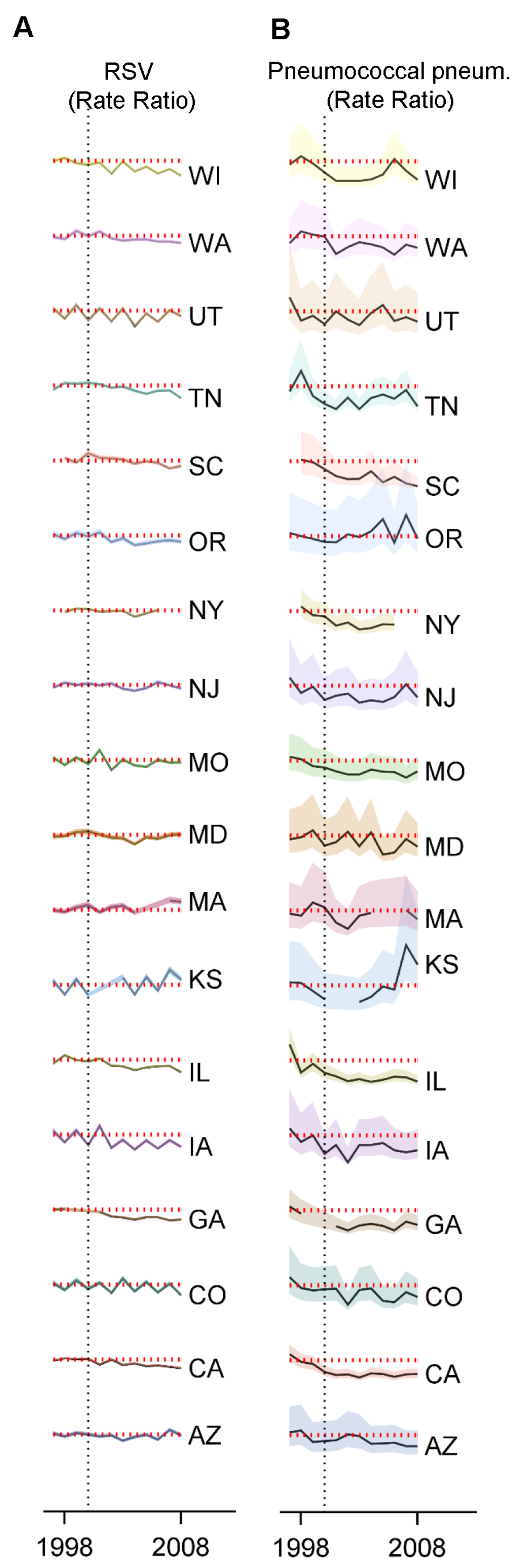 Variations between states, age groups, and years in the change in rates of hospitalization for RSV or pneumococcal pneumonia after introduction of PCV7.