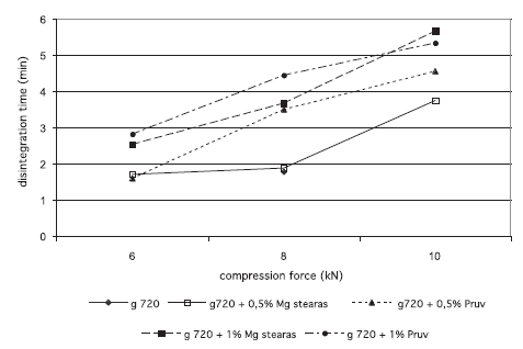 Fig. 3. Disintegration time in function of compression force: galen IQ 720 g 720 – galenIQ 720, Mg stearas – magnesii stearas