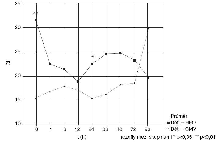 CMV (konvenční mechanická ventilace) vs HFOV (vysokofrekvenční oscilace), srovnání OI.