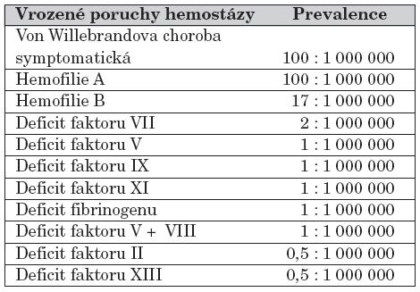 Prevalence vrozených poruch hemostázy. [26, 28, 32]