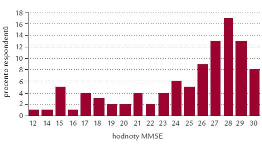 Výsledky testování MMSE ve sledovaném souboru