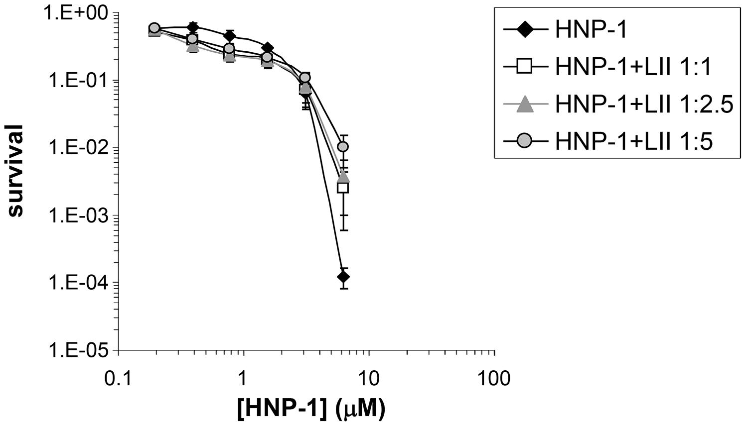Lipid II antagonizes the antibacterial activity of HNP-1.