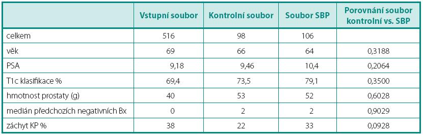 Parametry vstupního, kontrolního a zkoumaného souboru Table 3. Parameters of initial, control and saturation biopsy groups