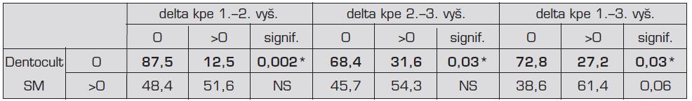 Prediktivita hodnot testu Dentocult SM pro přírůstek kazu