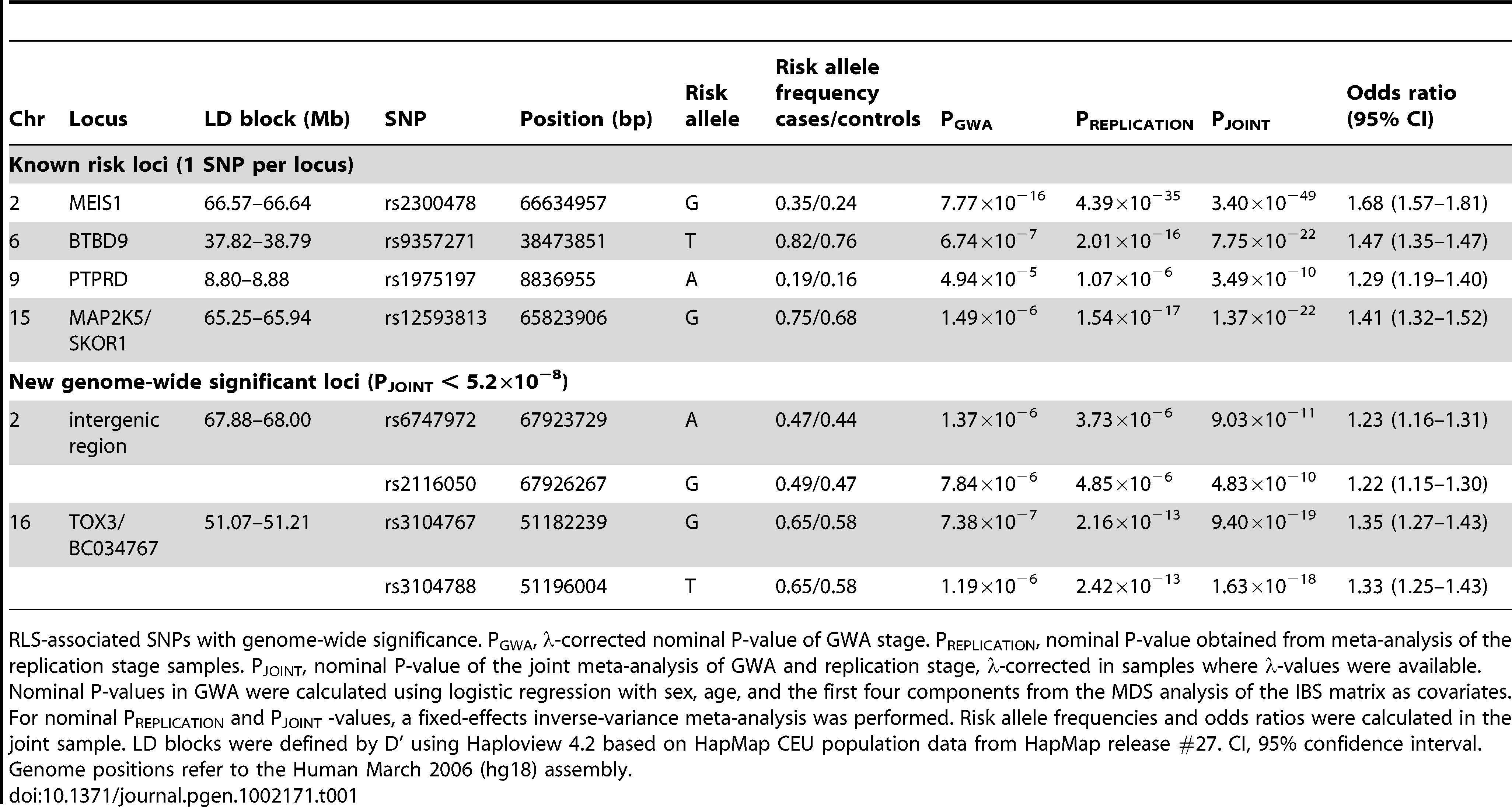 Association results of GWA and joint analysis of GWA and replication.