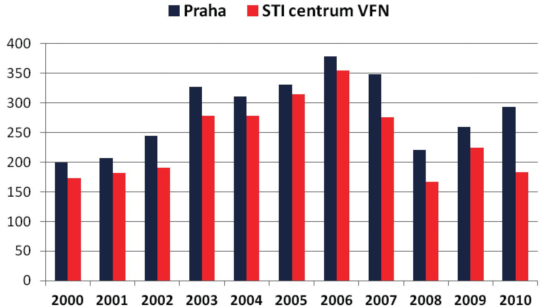 Poměr případů gonorey v Praze a v STI centru VFN
