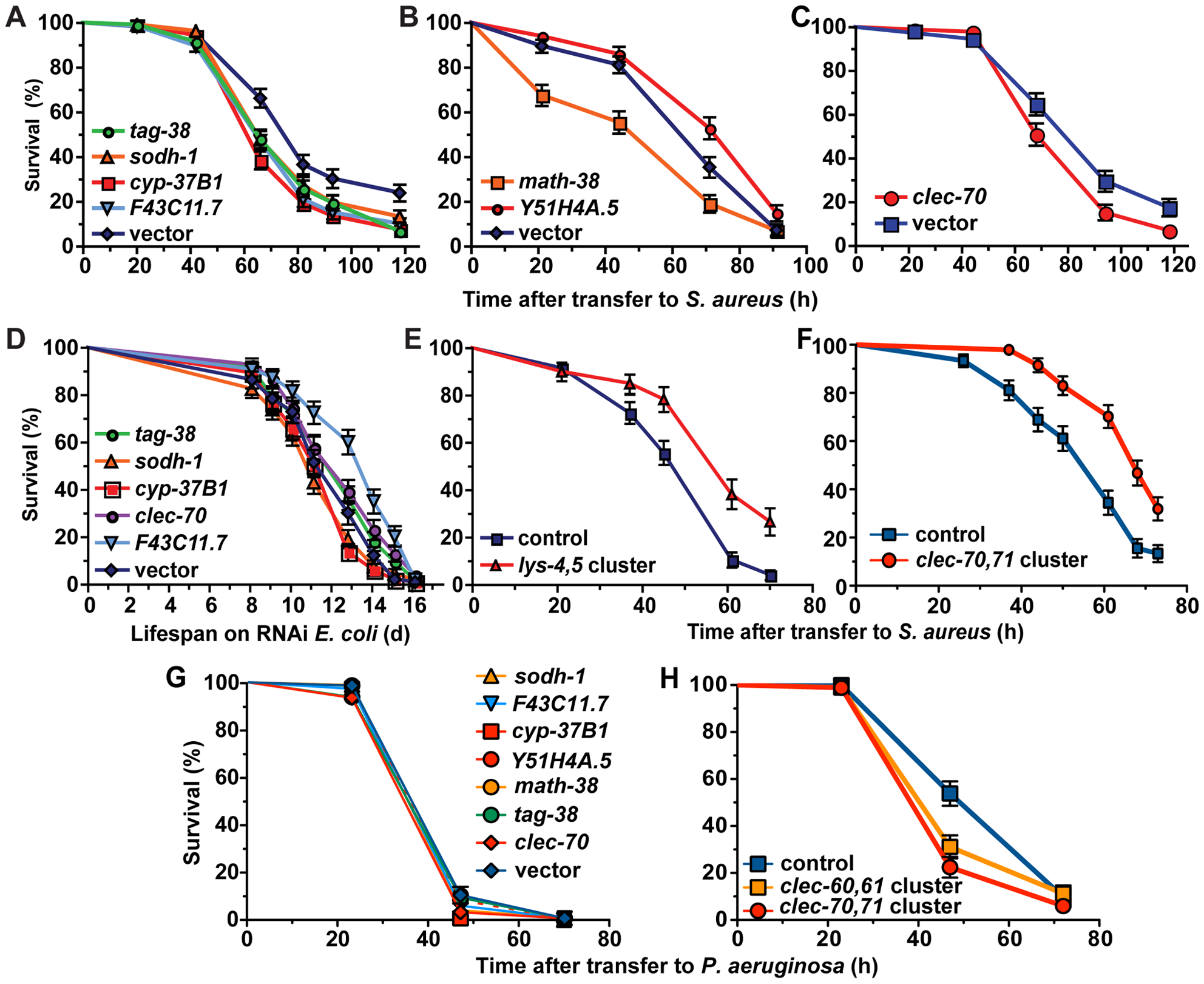 Host response genes are biologically relevant to host survival during <i>S. aureus</i> infection.