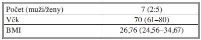 Základní demografické údaje Tab. 1. Basic demographic data